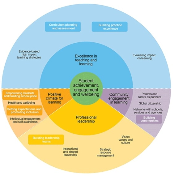 The FISOimprovement model diagram