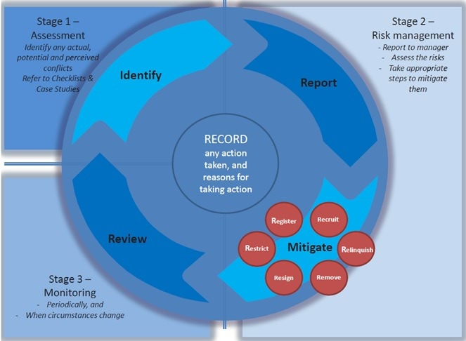 Conflict of Interest Wheel: Stage 1 Assessment, Stage 2 Risk Management, Stage 3 Monitoring