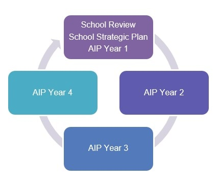 A cycle starting with the School Review, School Strategic Plan and AIP year 1 in the top box followed by boxes for AIP year 2, AIP year 3 and AIP year 4 before going back to the start