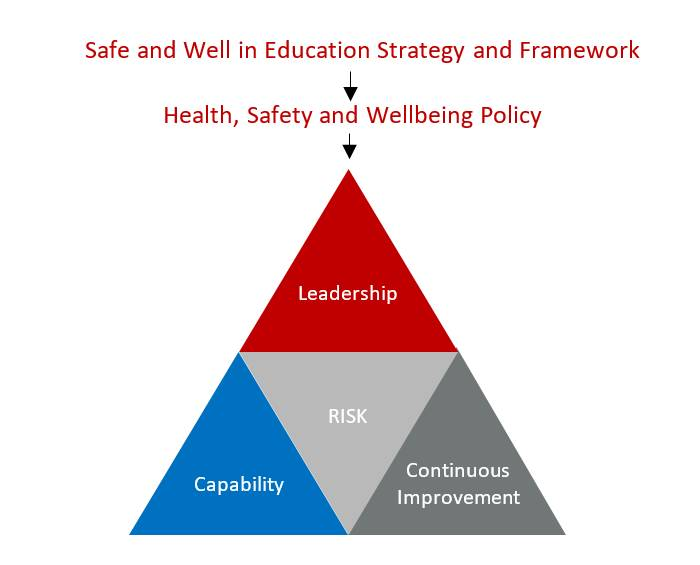 Outline of key elements in OHSMS to be implemented starting with the 'Safe and Well in Education' Strategy and Framework to the Health and Safety and Wellbeing Policy leading to a model showing Leadership at the top with Capability and Continuous improvement at the base, with Risk contained in the centre
